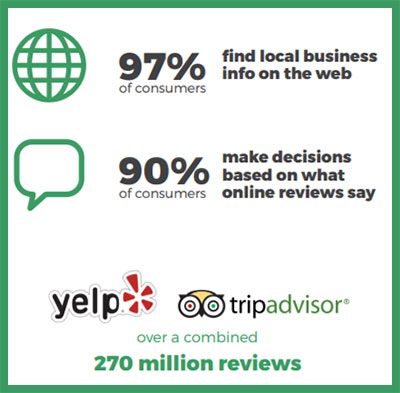 impact of customer reviews