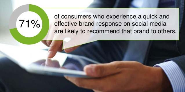 why responding quickly to negative customer reviews is important